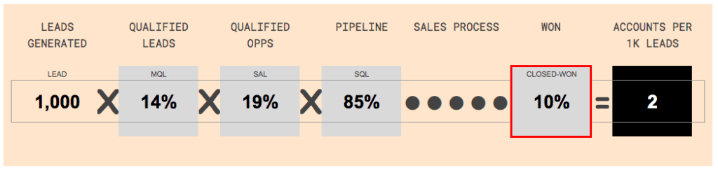 Pipeline graphic showing how a low opportunity win decreases new accounts